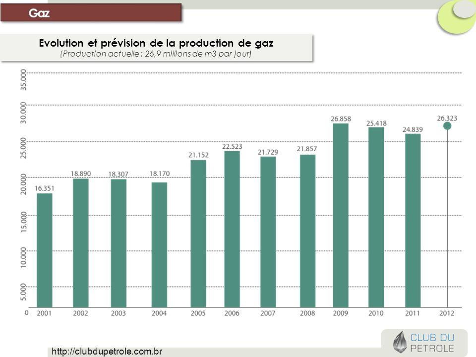 Evolution et prévision de la production de gaz