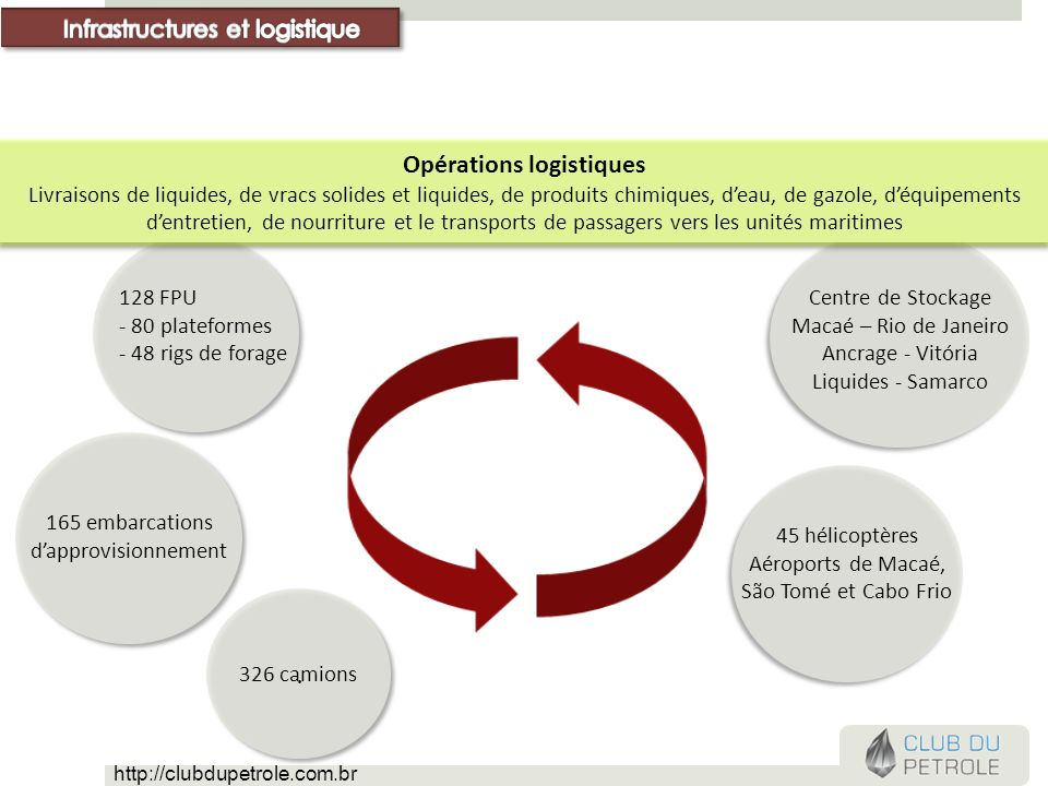 Opérations logistiques