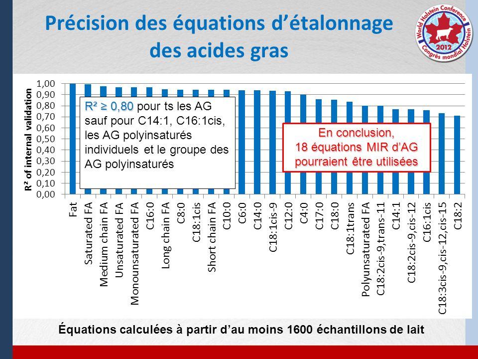 Précision des équations d'étalonnage des acides gras