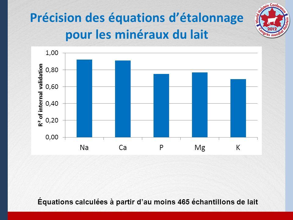 Précision des équations d'étalonnage pour les minéraux du lait