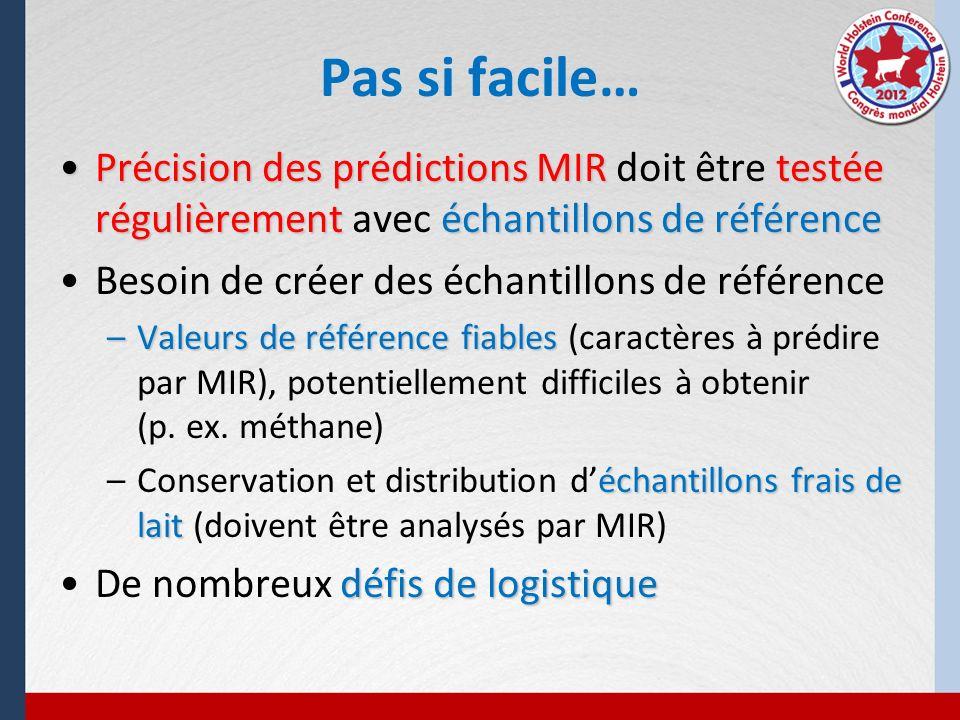 Pas si facile… Précision des prédictions MIR doit être testée régulièrement avec échantillons de référence.