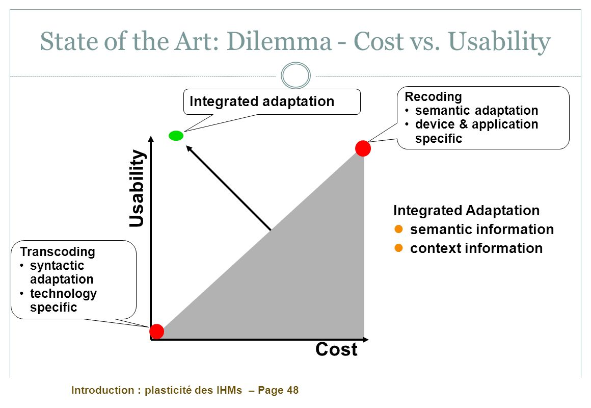 State of the Art: Dilemma - Cost vs. Usability