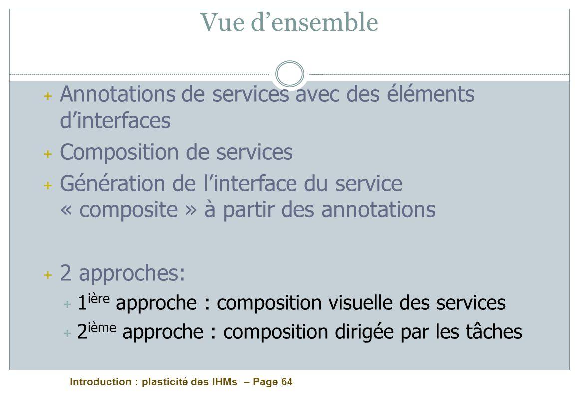Vue d'ensemble Annotations de services avec des éléments d'interfaces