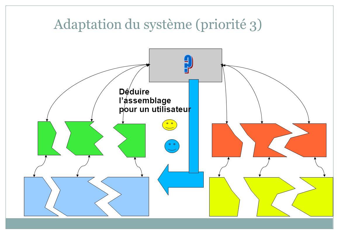 Adaptation du système (priorité 3)