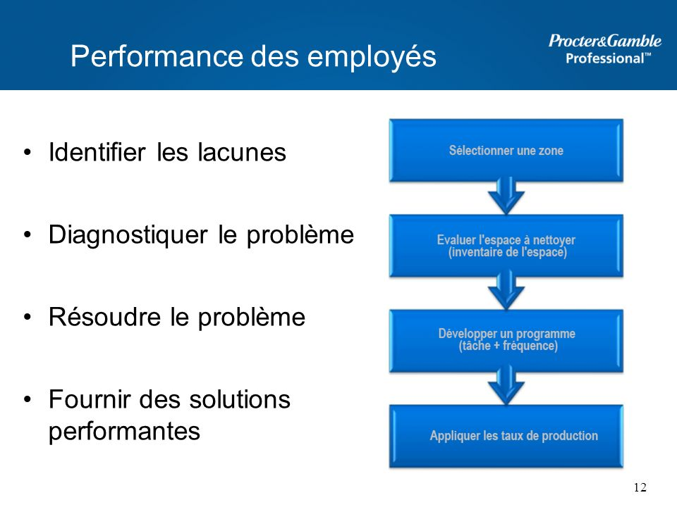Performance des employés