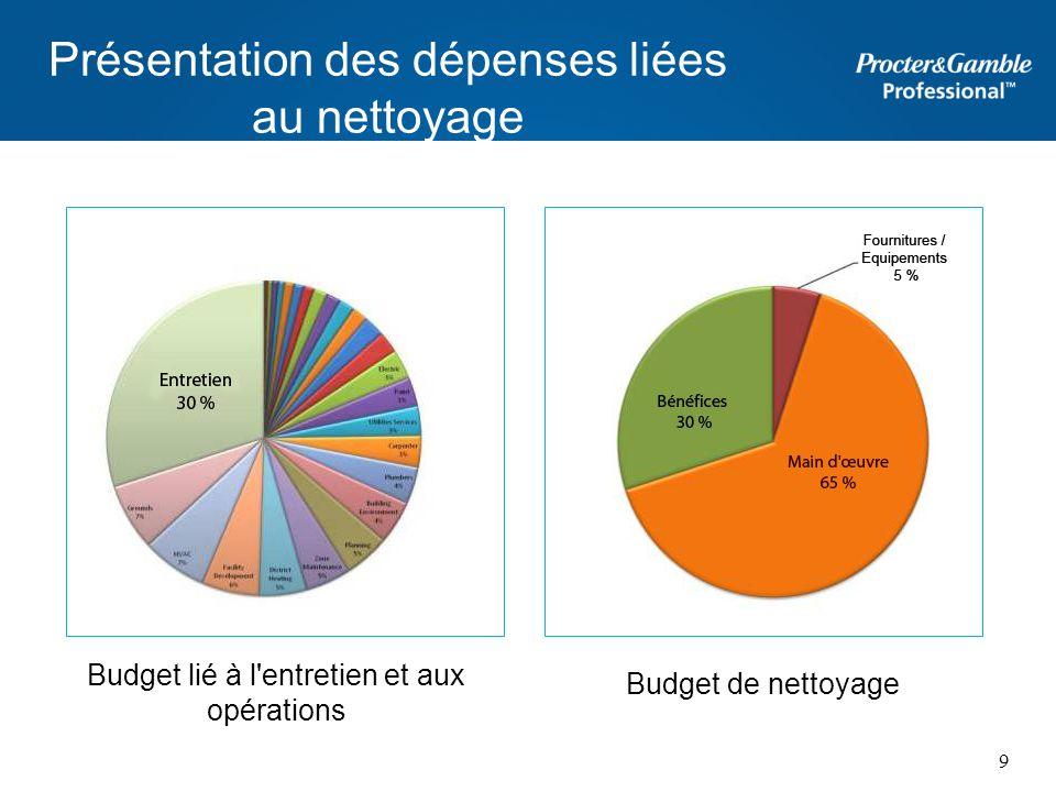 Présentation des dépenses liées au nettoyage
