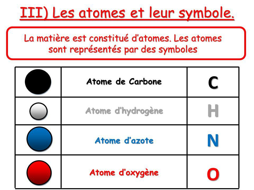 III) Les atomes et leur symbole.