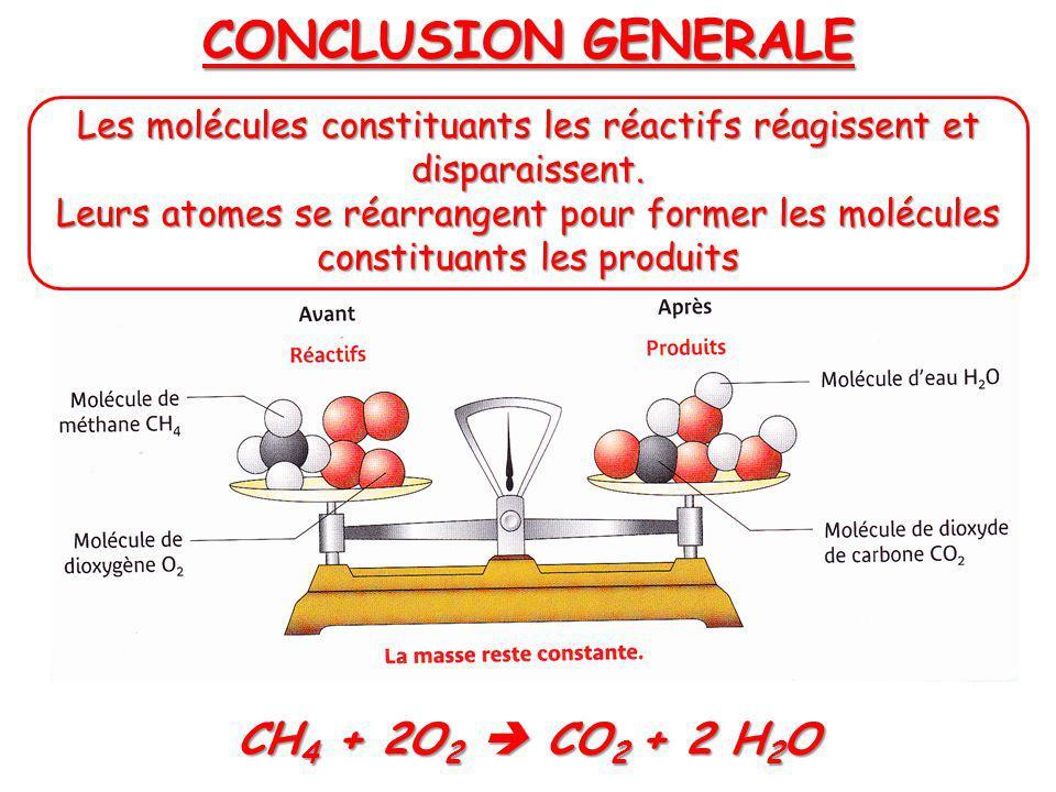 Les molécules constituants les réactifs réagissent et disparaissent.
