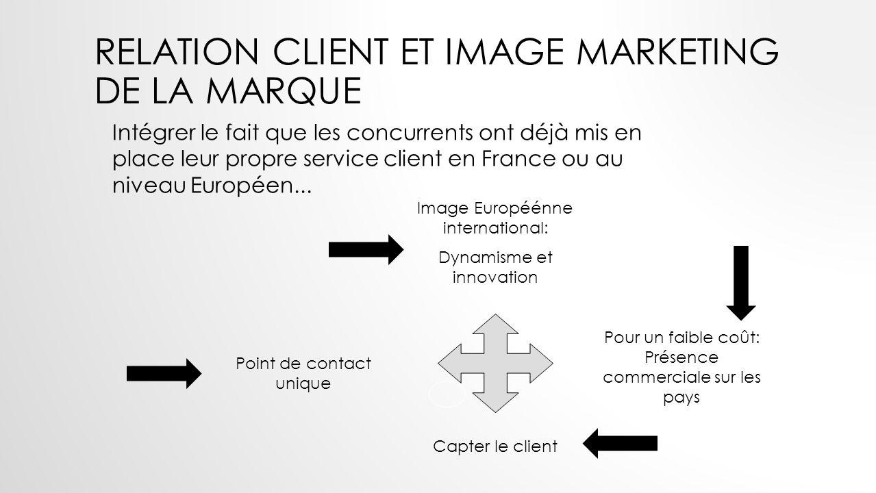 Relation client et image marketing de LA marque