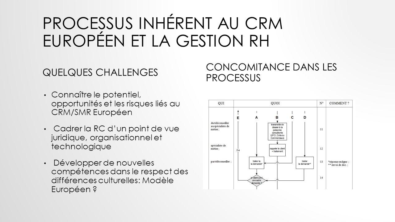 Processus inhérent au crm européen et la gestion rh
