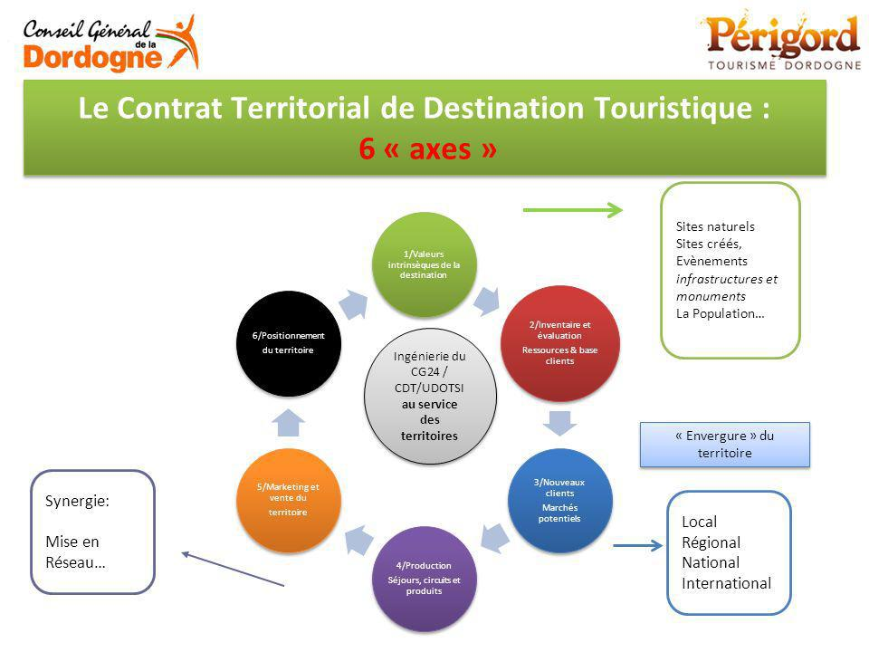 Le Contrat Territorial de Destination Touristique : 6 « axes »