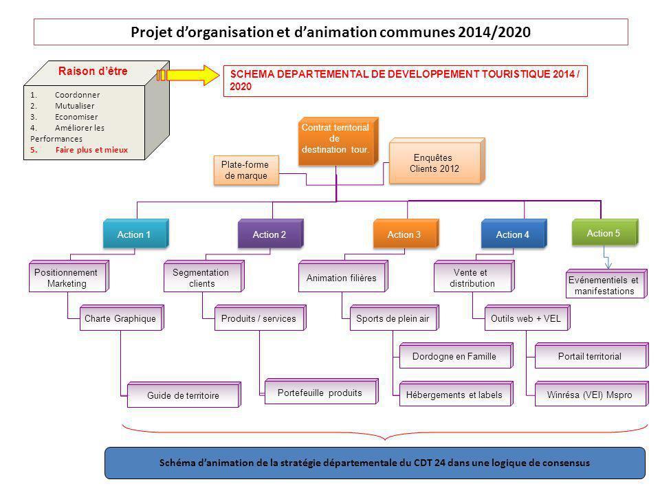 Projet d'organisation et d'animation communes 2014/2020