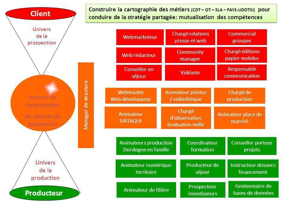 Univers de l'organisation du contrat de destination