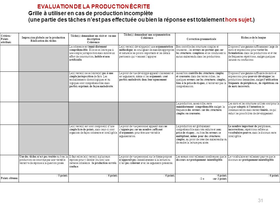 Grille d 39 valuation expression crite bac anglais - Grille evaluation expression ecrite anglais ...