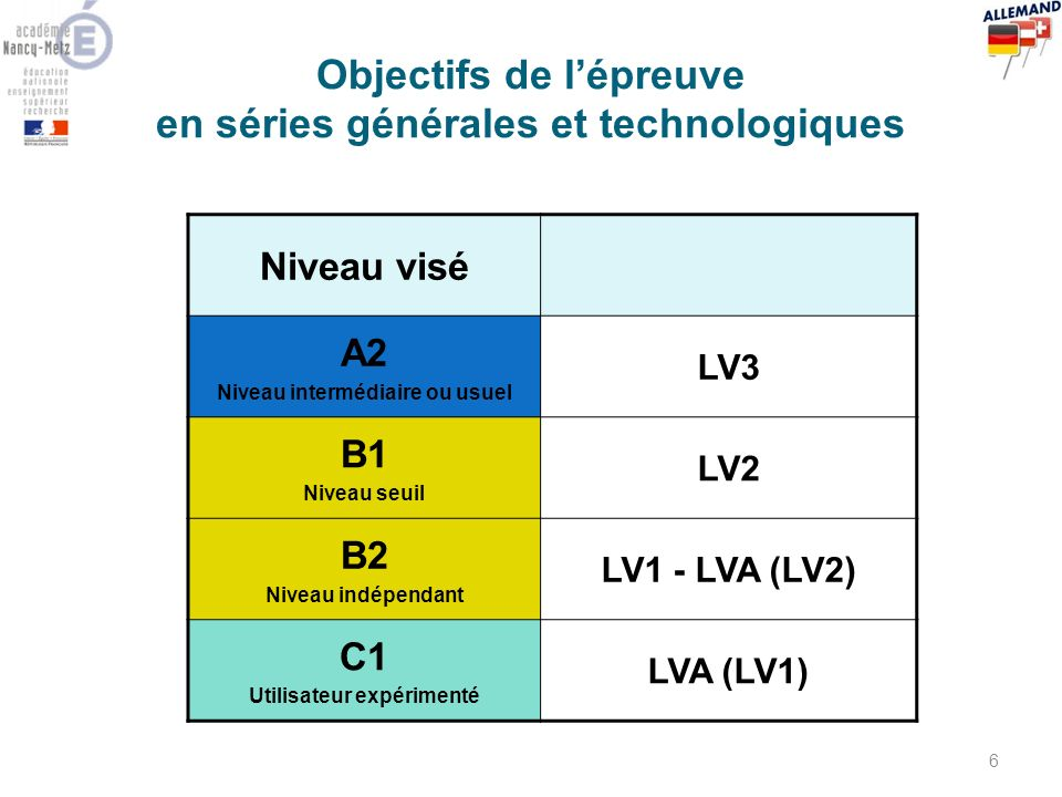 Objectifs de l'épreuve en séries générales et technologiques