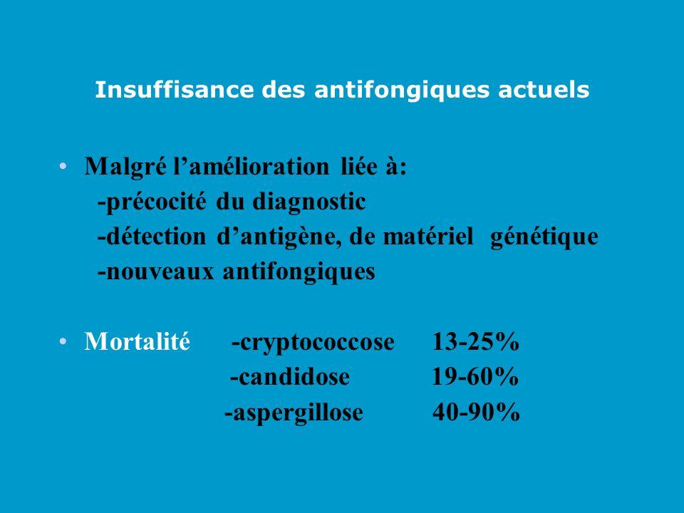 Insuffisance des antifongiques actuels