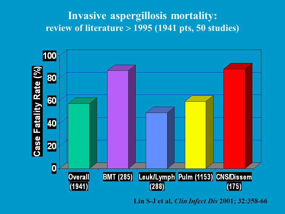 Invasive aspergillosis mortality: review of literature  1995 (1941 pts, 50 studies)