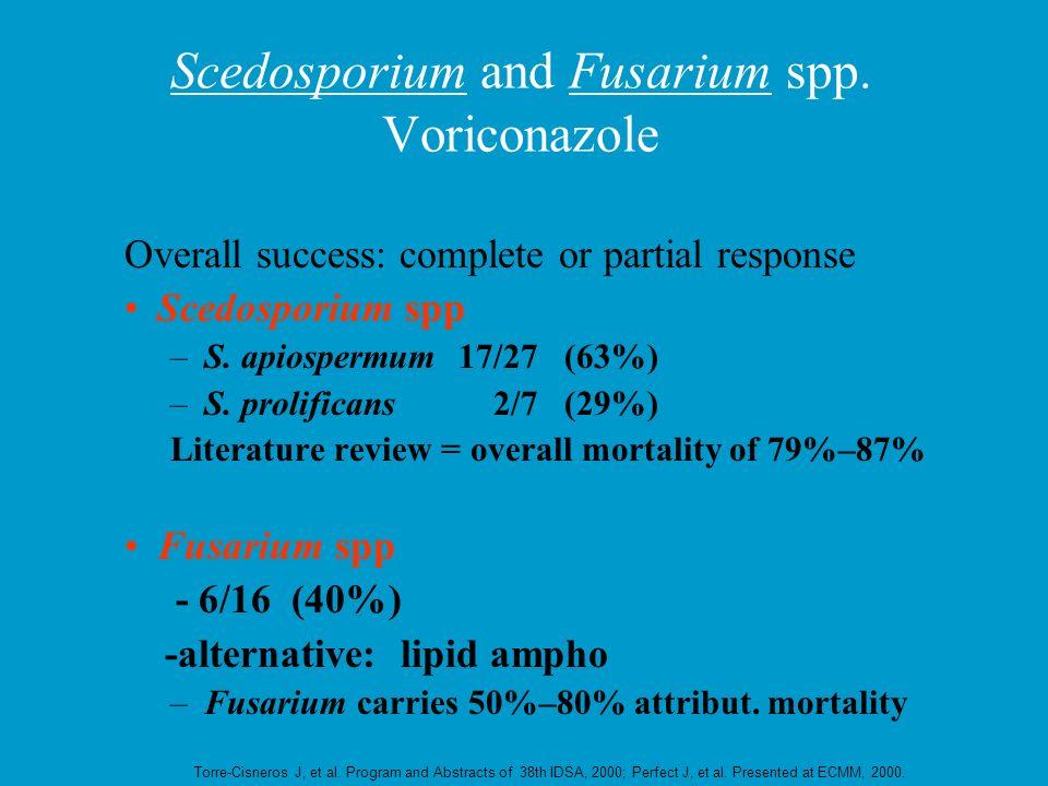 Scedosporium and Fusarium spp. Voriconazole
