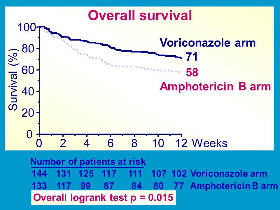 Overall survival 100 Voriconazole arm 71 58 Amphotericin B arm 80 60