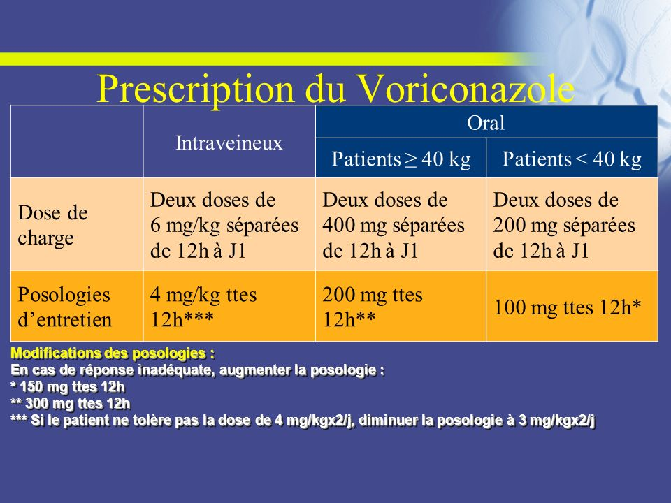 Prescription du Voriconazole