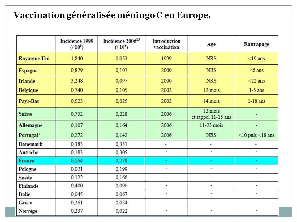 Vaccination généralisée méningo C en Europe.