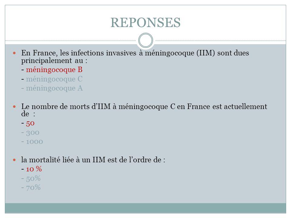 REPONSES En France, les infections invasives à méningocoque (IIM) sont dues principalement au : - méningocoque B.