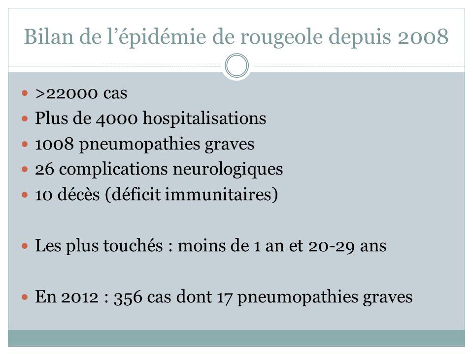 Bilan de l'épidémie de rougeole depuis 2008