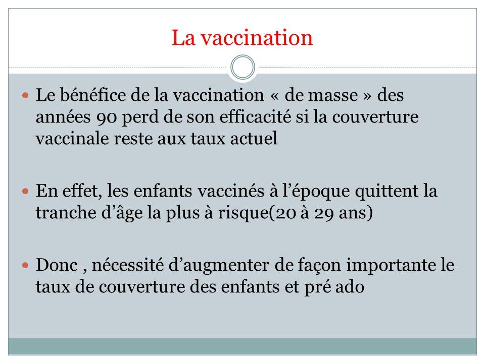 La vaccination Le bénéfice de la vaccination « de masse » des années 90 perd de son efficacité si la couverture vaccinale reste aux taux actuel.