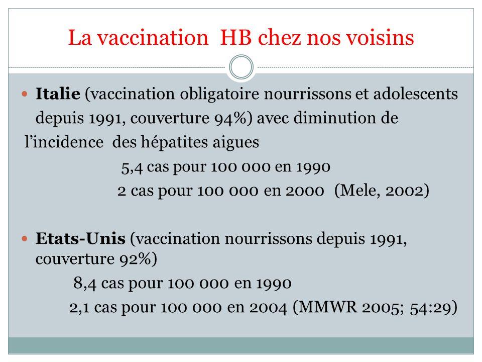 La vaccination HB chez nos voisins