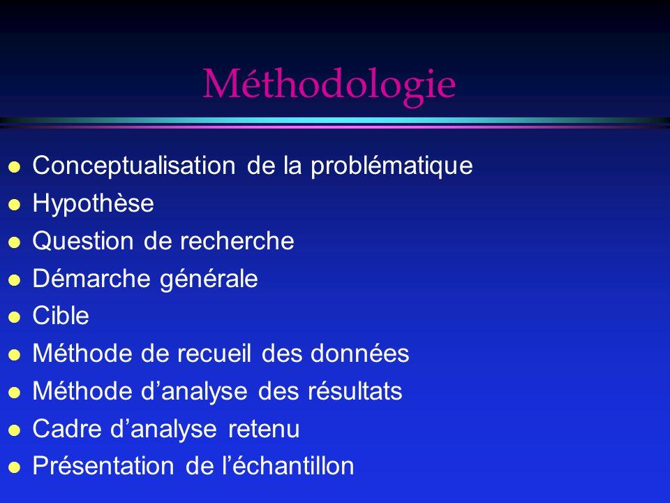 Méthodologie Conceptualisation de la problématique Hypothèse