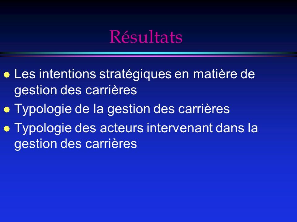 Résultats Les intentions stratégiques en matière de gestion des carrières. Typologie de la gestion des carrières.
