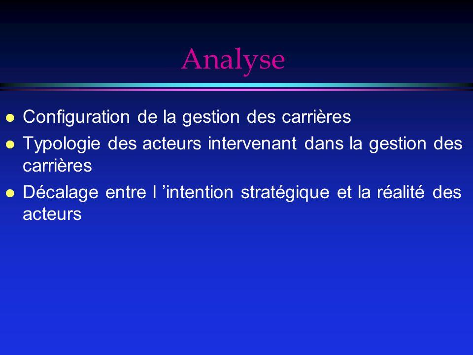 Analyse Configuration de la gestion des carrières