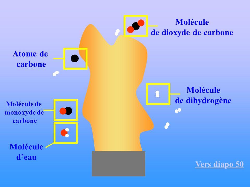Molécule de dioxyde de carbone Atome de carbone Molécule