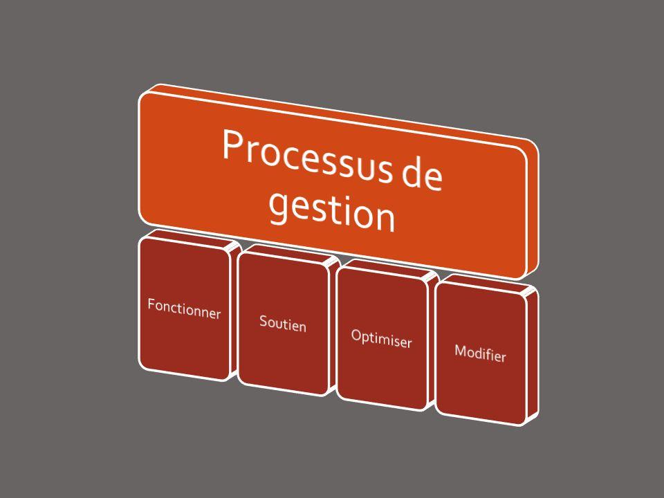 Processus de gestion Fonctionner Soutien Optimiser Modifier
