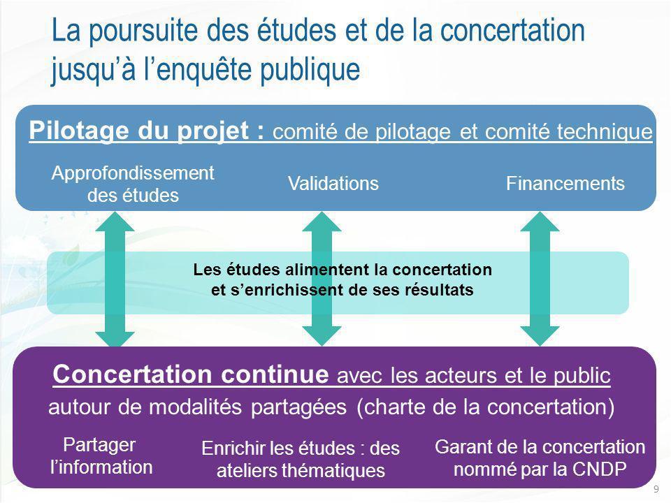La poursuite des études et de la concertation jusqu'à l'enquête publique