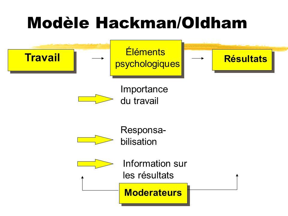 Modèle Hackman/Oldham