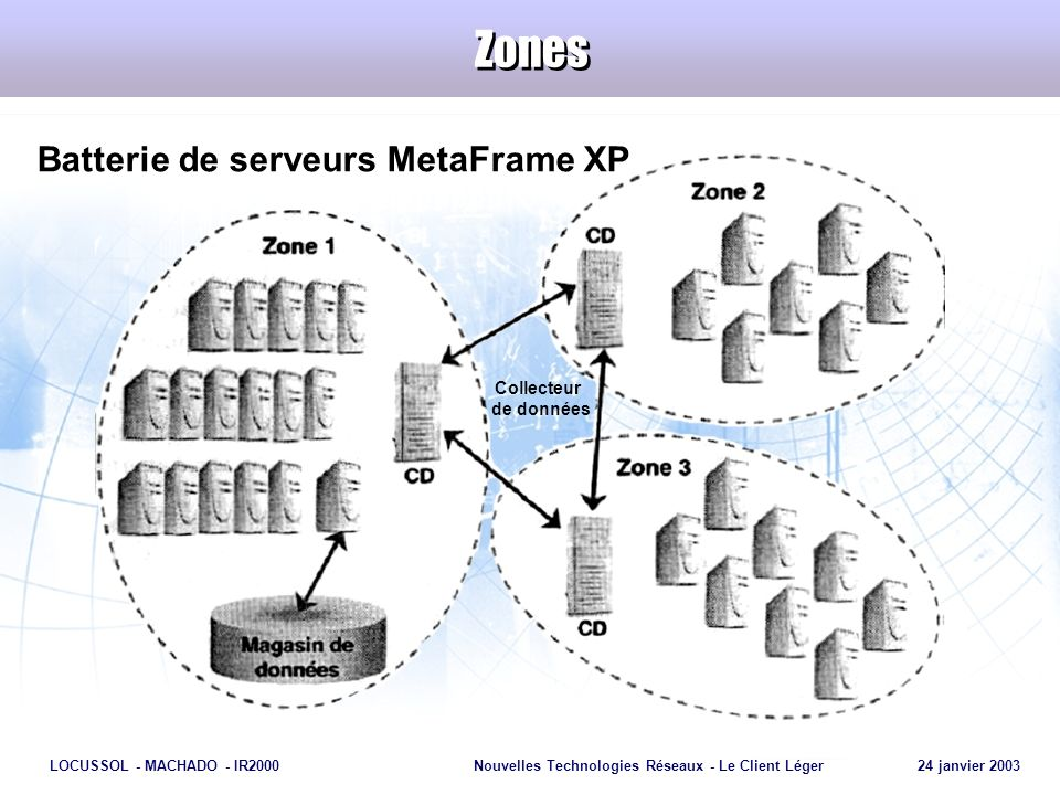 Batterie de serveurs MetaFrame XP