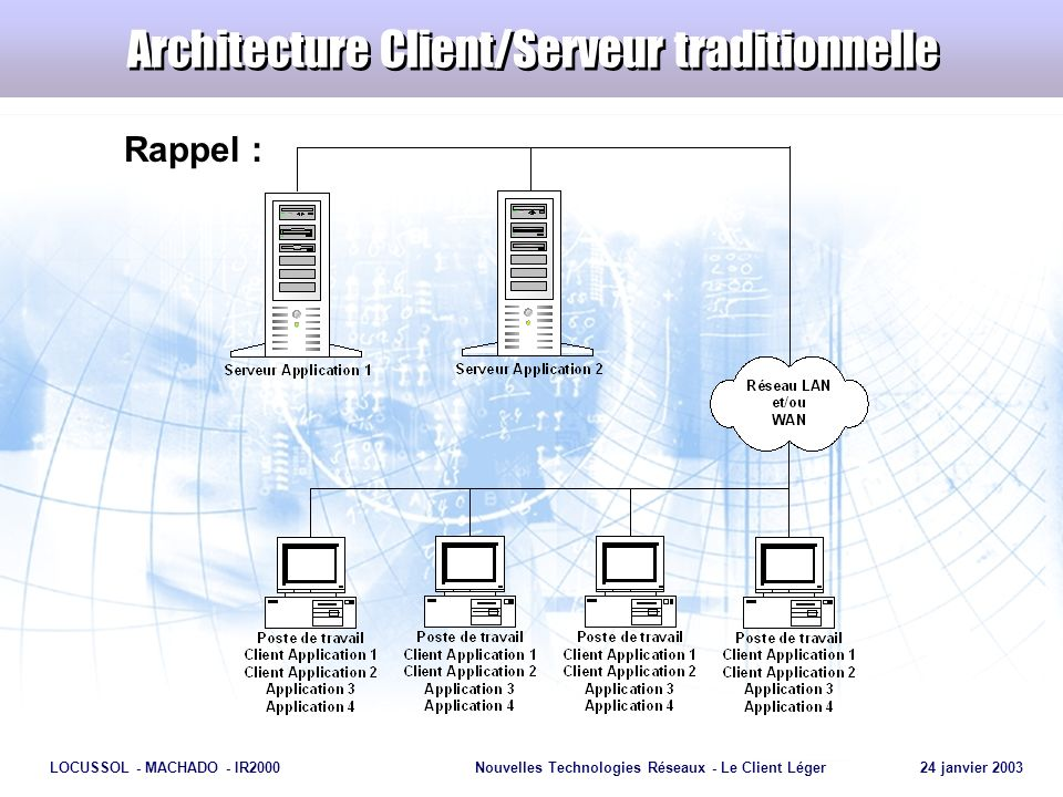 Architecture Client/Serveur traditionnelle