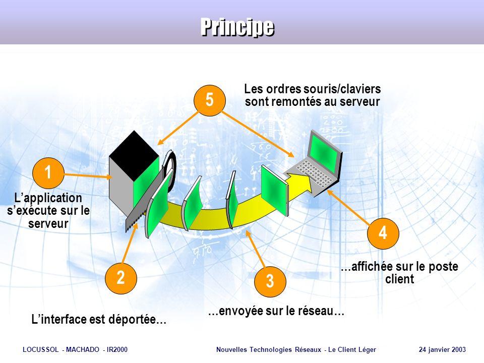 Principe 5 1 4 2 3 Les ordres souris/claviers sont remontés au serveur