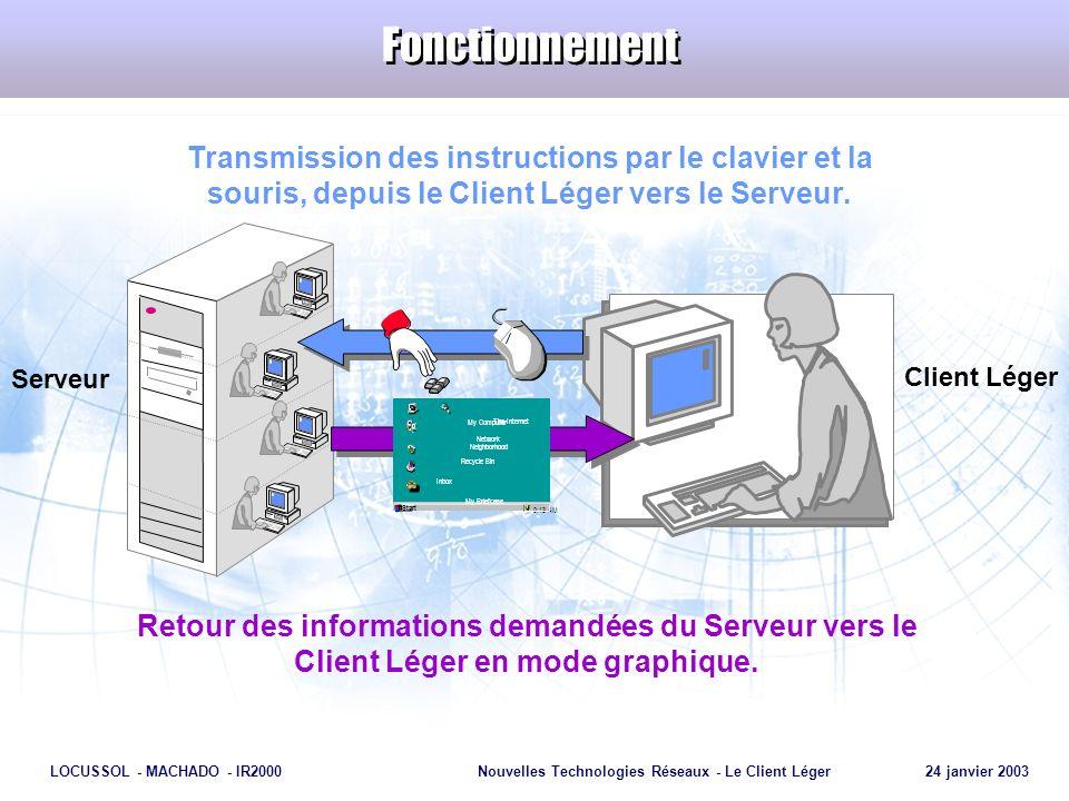 Fonctionnement Transmission des instructions par le clavier et la souris, depuis le Client Léger vers le Serveur.
