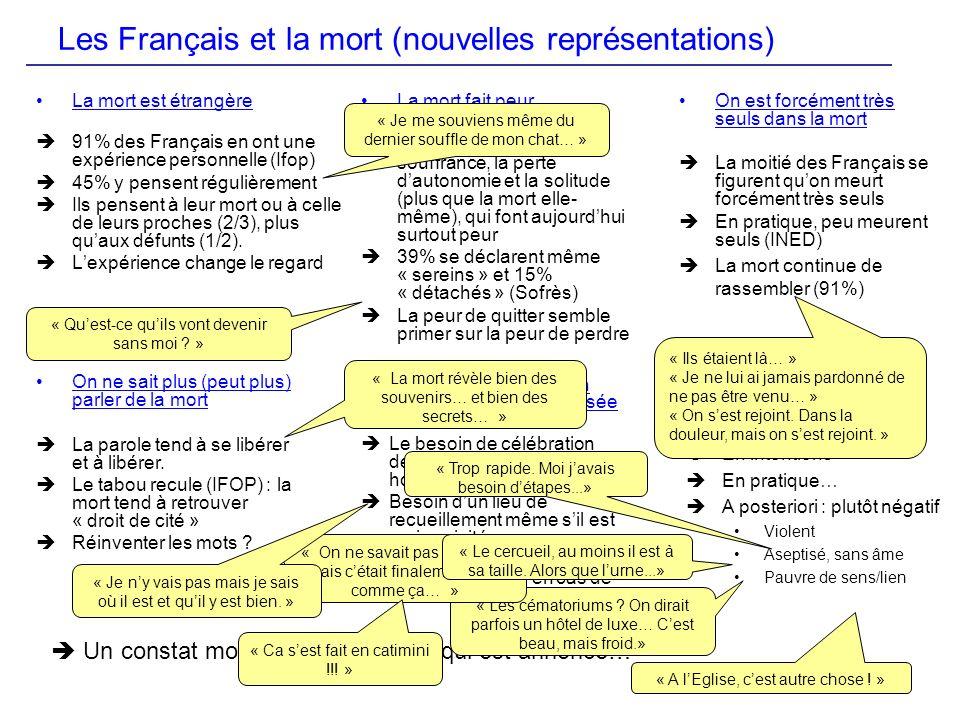 Les Français et la mort (nouvelles représentations)