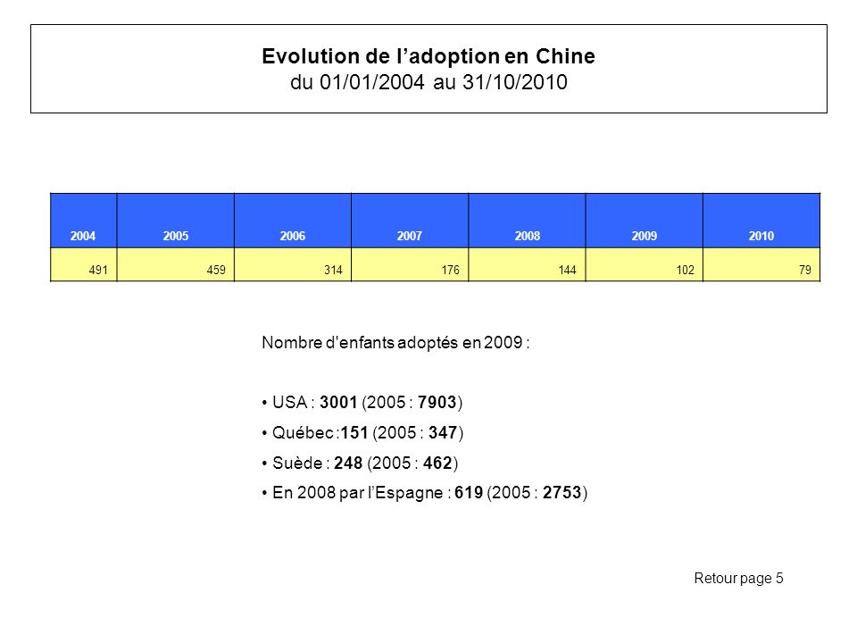 Evolution de l'adoption en Chine du 01/01/2004 au 31/10/2010