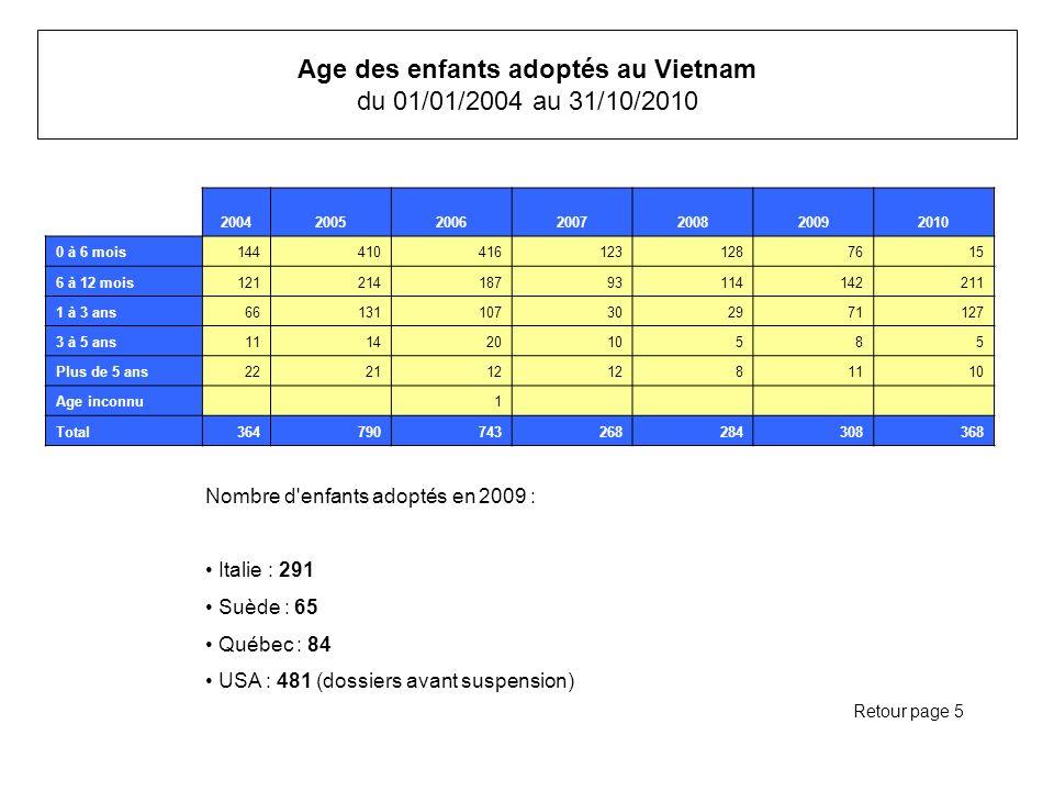 Age des enfants adoptés au Vietnam du 01/01/2004 au 31/10/2010