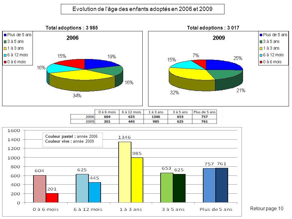 Evolution de l âge des enfants adoptés en 2006 et 2009