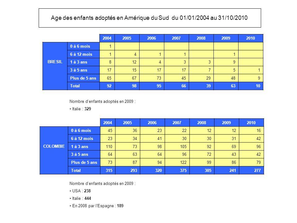 Age des enfants adoptés en Amérique du Sud du 01/01/2004 au 31/10/2010
