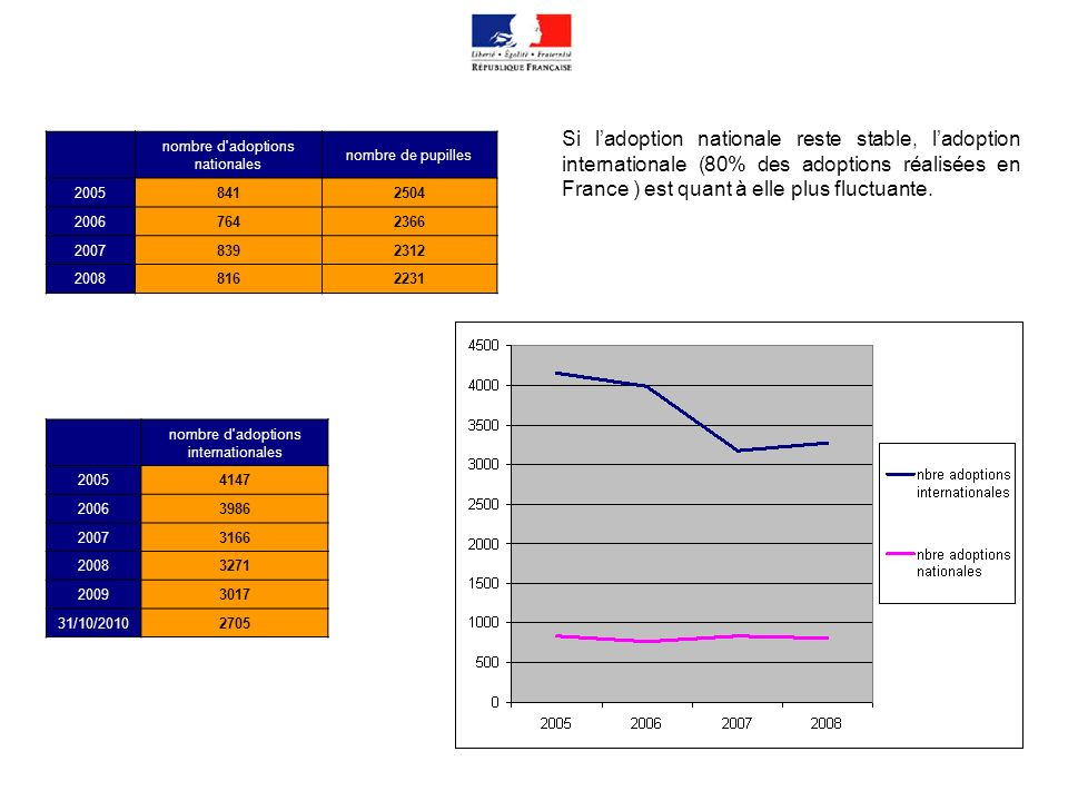 Si l'adoption nationale reste stable, l'adoption internationale (80% des adoptions réalisées en France ) est quant à elle plus fluctuante.