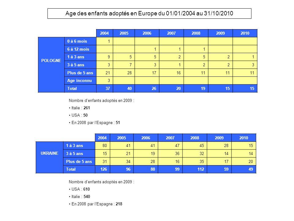 Age des enfants adoptés en Europe du 01/01/2004 au 31/10/2010