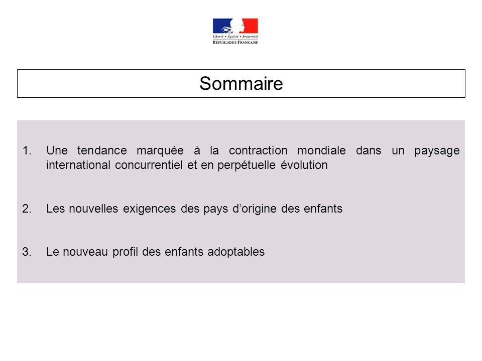 Sommaire Une tendance marquée à la contraction mondiale dans un paysage international concurrentiel et en perpétuelle évolution.