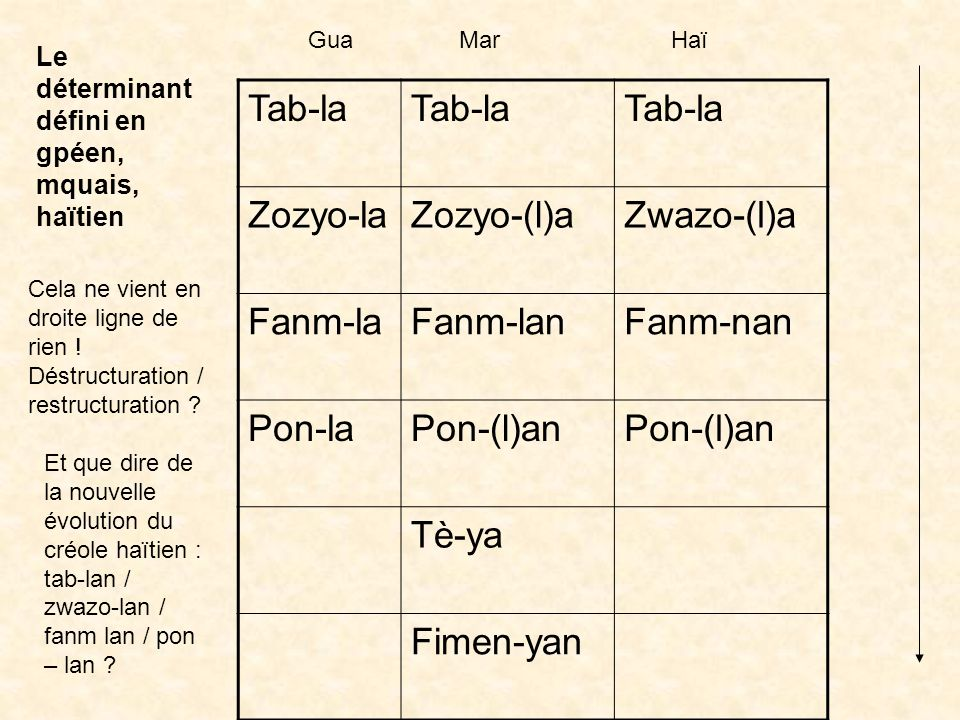 Tab-la Zozyo-la Zozyo-(l)a Zwazo-(l)a Fanm-la Fanm-lan Fanm-nan Pon-la