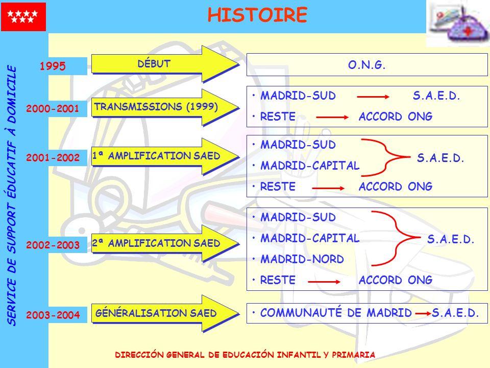 HISTOIRE SERVICE DE SUPPORT ÉDUCATIF À DOMICILE O.N.G. 1995